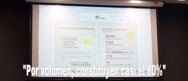 El volumen de negocio de las empresas especializadas en Equity Crowdfunding representan un 33% del total de las autorizadas en España