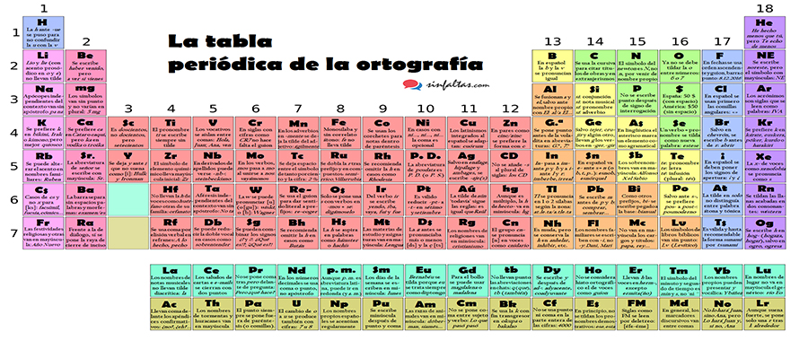 La tabla peridica de la ortografa creada por sin faltas the la tabla peridica de la ortografa creada por sin faltas urtaz Image collections